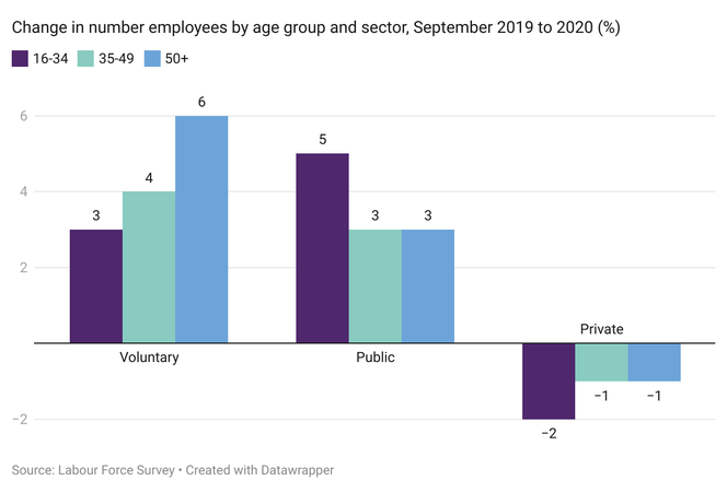 Chart showing change in employment by age and sector