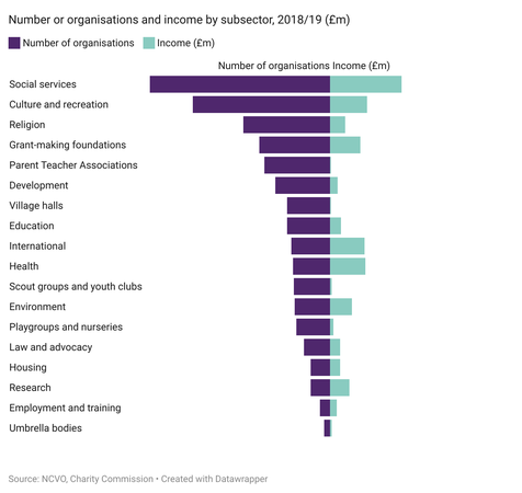 Chart showing number of organisations and total income by subsector