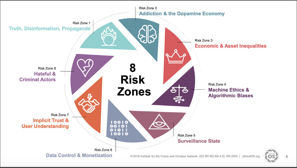 A circular diagram introducing 8 risk zones. They are: Risk Zone 1: Truth, Disinformation and Propaganda  Risk Zone 2: Addiction and the Dopamine Economy Risk Zone 3: Economic and Asset Inequalities  Risk Zone 4: Machine Ethics and Algorithmic Bias Risk Z