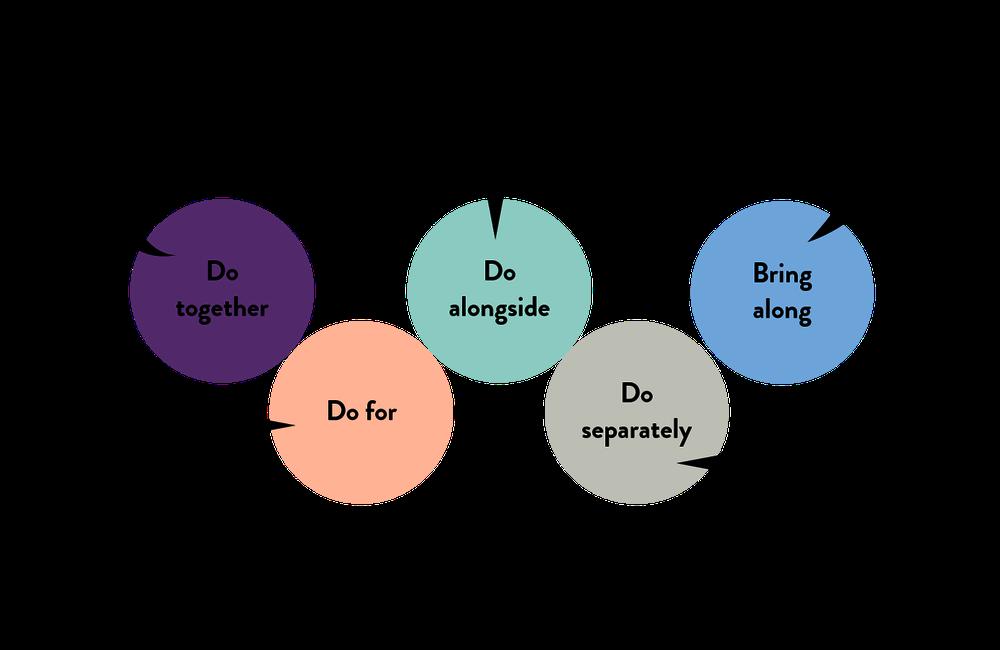 Types of family volunteering