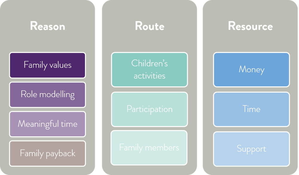 Family as a driver for volunteering