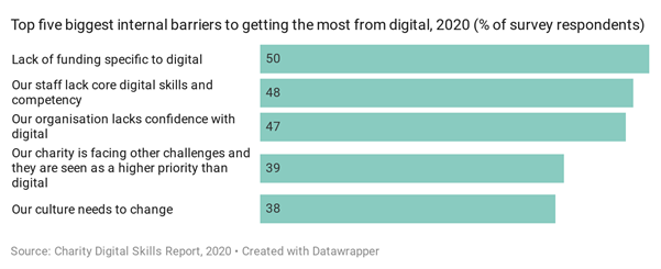 Bar chart of the top five internal barriers to getting the most from digital