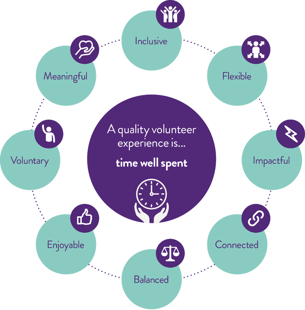 Image showing the eight features of a quality volunteer experience