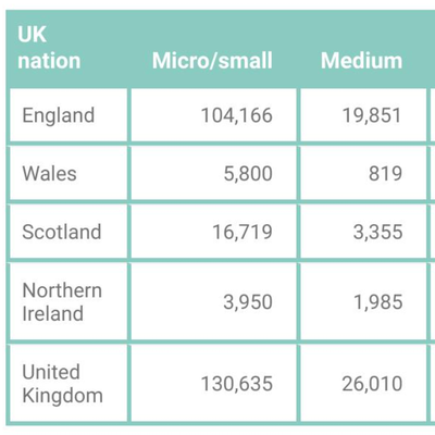 The number of small, medium, large, and major charities in the United Kingdom