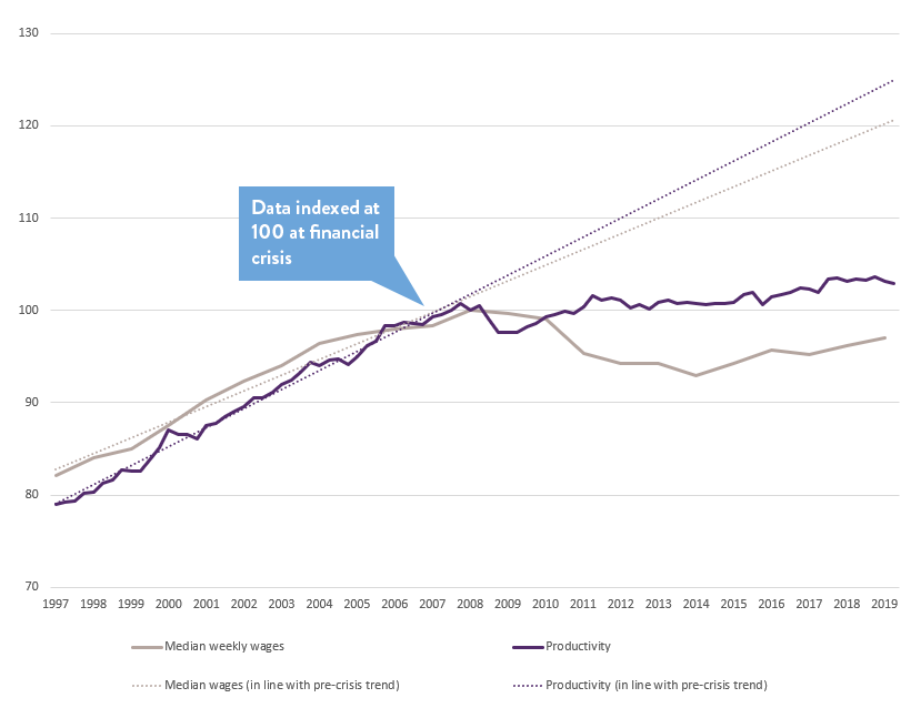 Graph showing productivity and wages since the financial crisis against pre-crisis trends