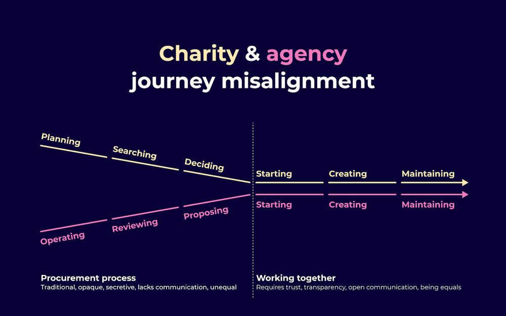 Diagram shows how the journey for charities and agencies getting together is misaligned. Prior to working together, everything is kept at an arm's length. Once they start working together, everything is much more intimate